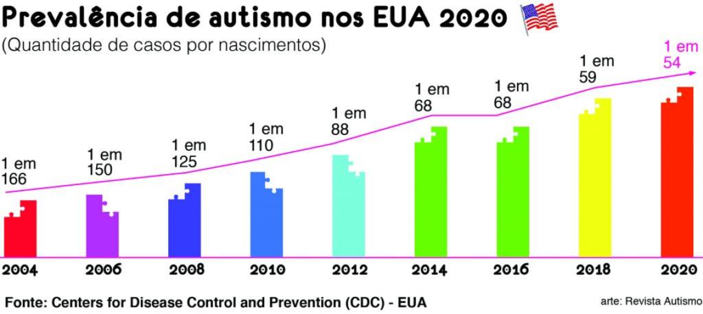 Gráfico com a prevalência de autismo - como saber se meu filho tem autismo - paulinha psico infantil